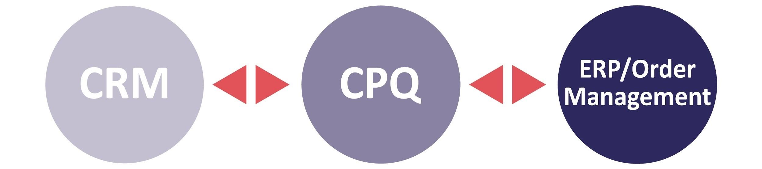 crm cpq erp integration