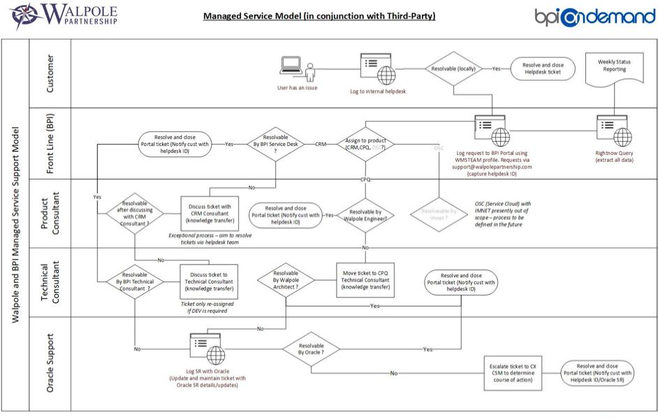 Managed Service Model